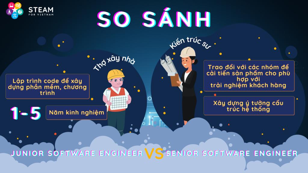 So sánh kỹ sư phần mềm junior và senior